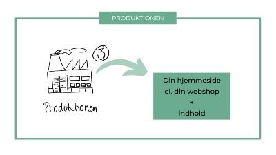 3 trins modellens trejde trin er produktionen
