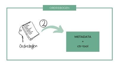 3 trins modellens andet trin er ordrebogen